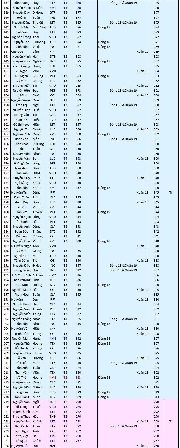Điểm đánh giá Đầu mùa 2019_3.png