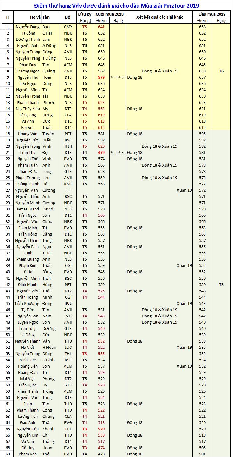 Điểm đánh giá Đầu mùa 2019_1.png